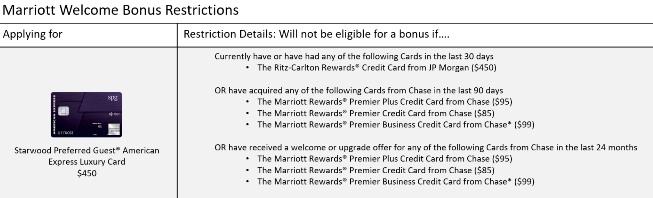 Churning restrictions come to amex spg cards derp report reheart Gallery